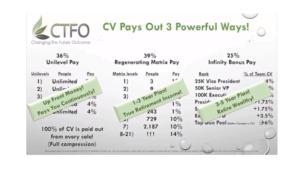 ctfo compensation plan
